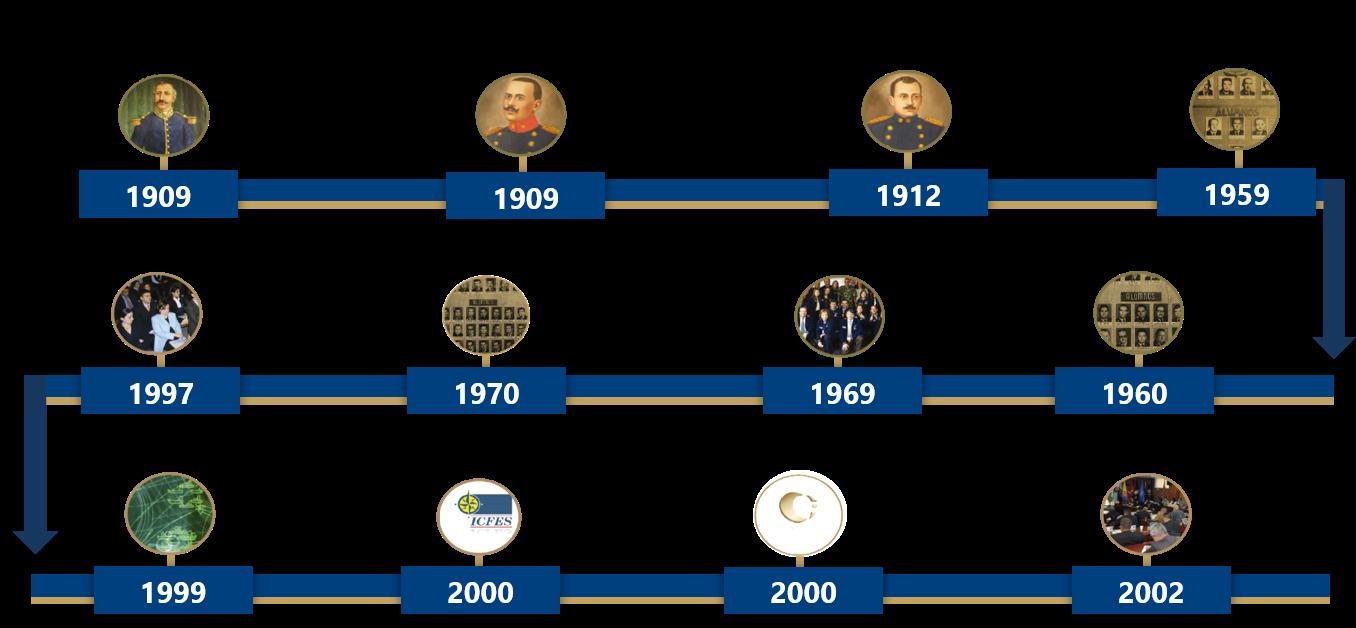 linea del tiempo año 1909 a 2002