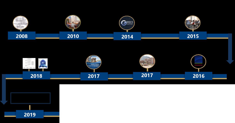 Linea del tiempo año 2002 al 2019